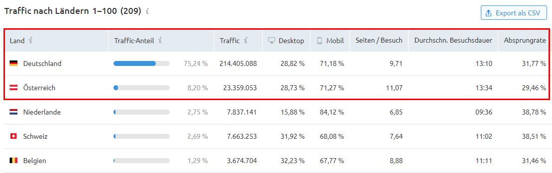 Traffic Analytics: Traffic nach Ländern