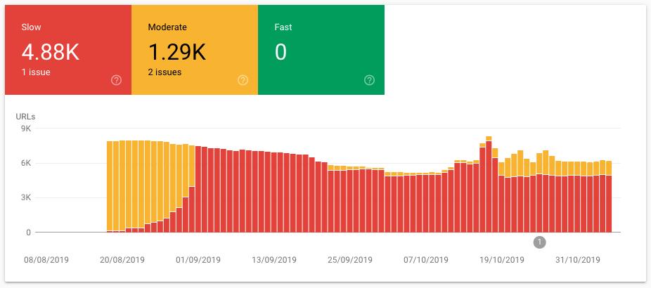 speed report bar chart