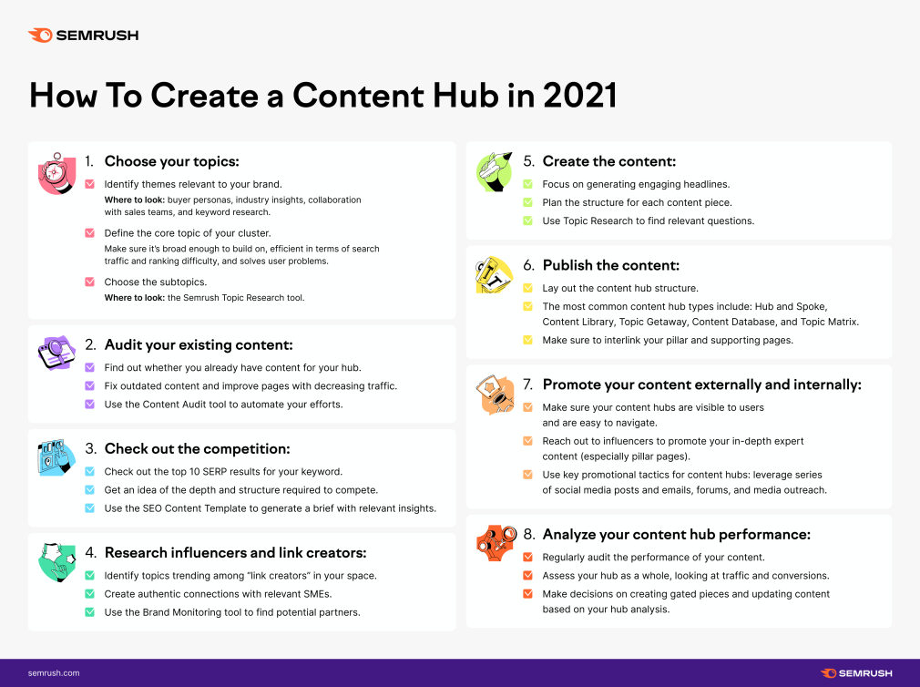 How to create a content hub in 2021 (infographic)