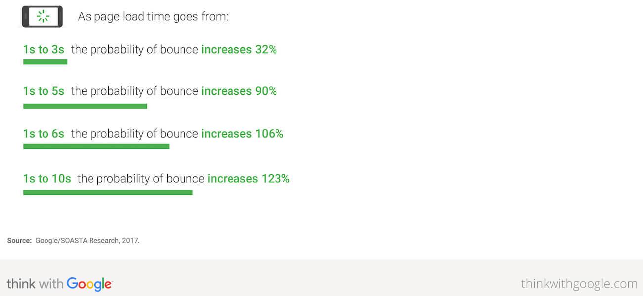 Velocità di caricamento della pagina vs bounce rate