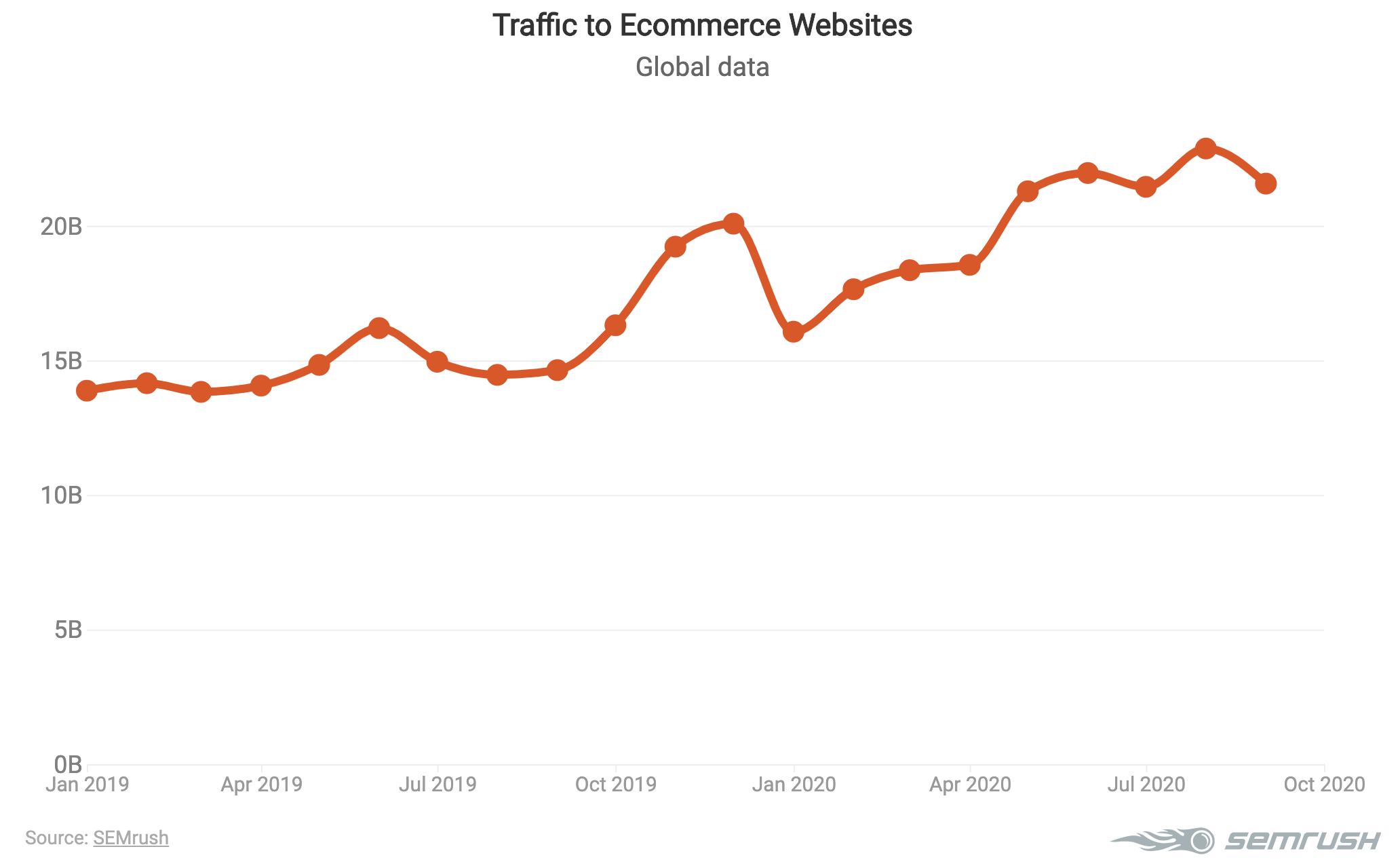Come aumentare le visite al tuo sito Web: vinci la gara per il traffico. Immagine 0