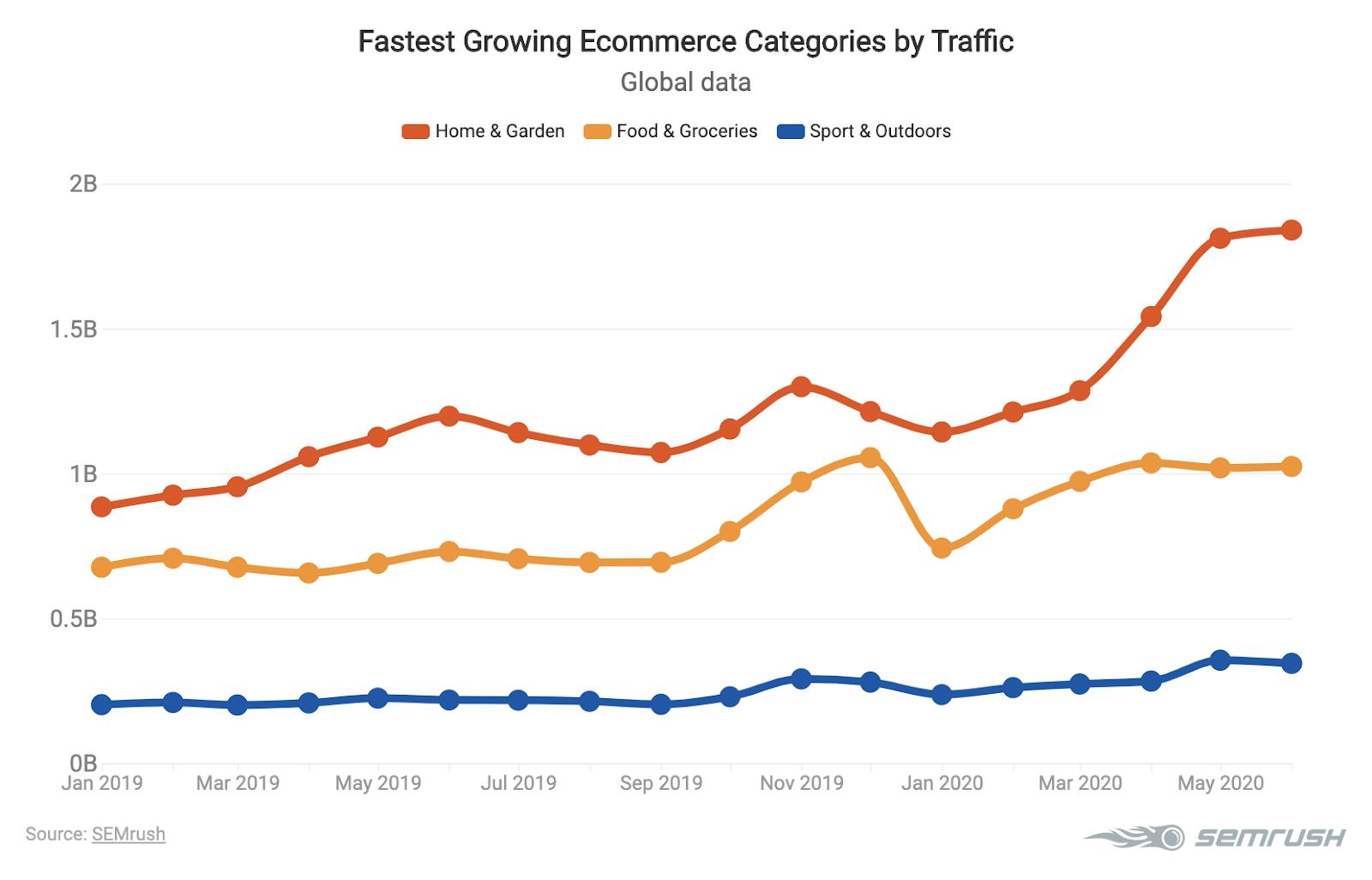 Tendenze del Marketing Digitale nell'E-commerce 2020. Immagine 2