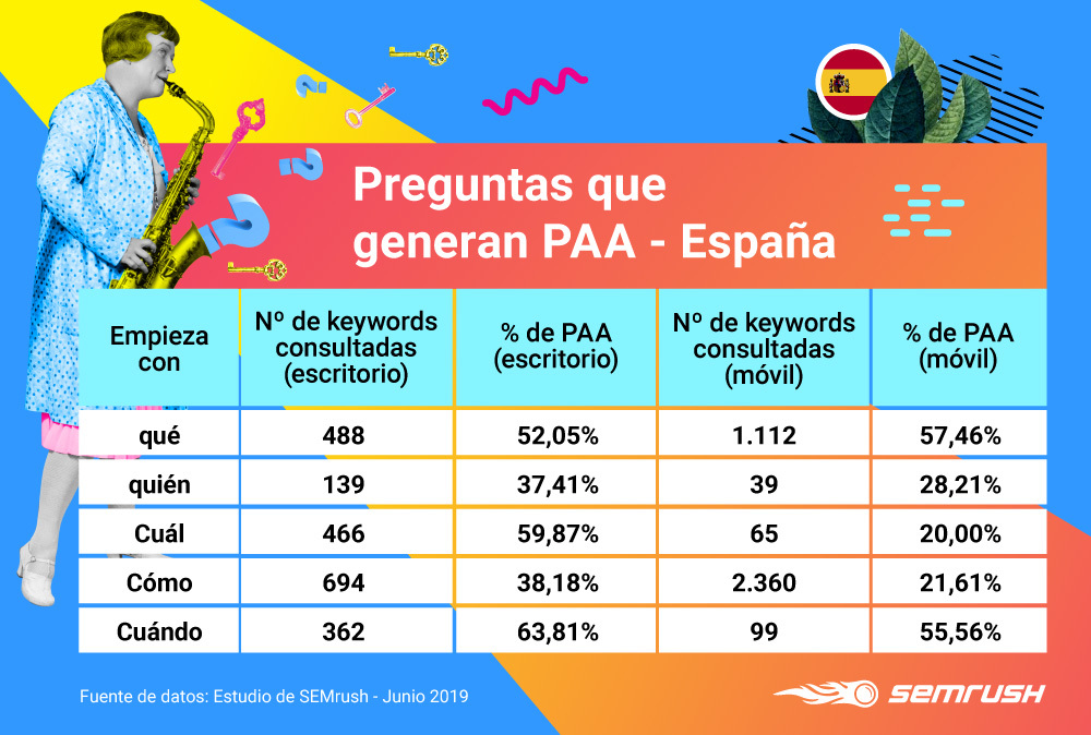 People Also Ask - Preguntas que generan PAA en España