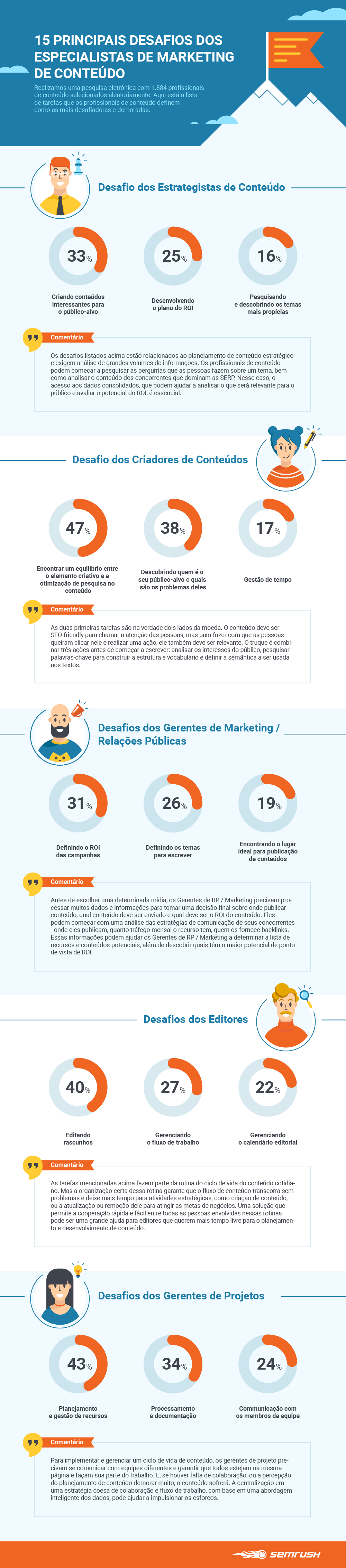 semrush-smi-reserch-infographic-br-01.png