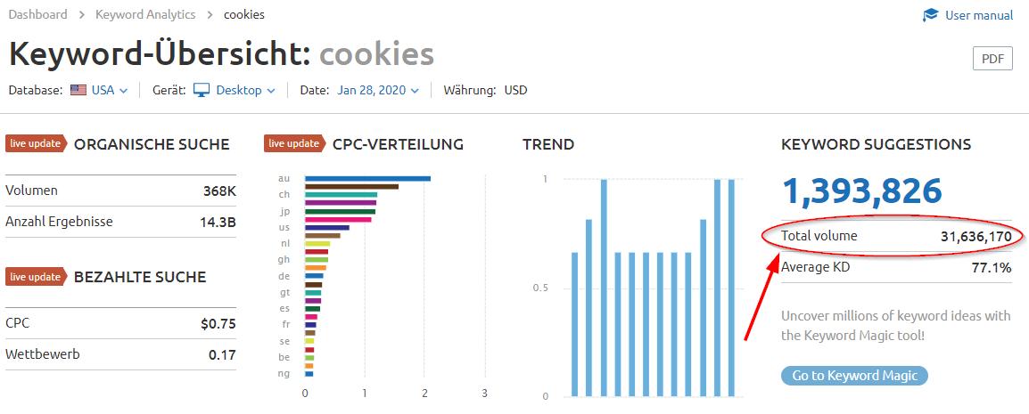 Keyword-Übersicht: Cookies