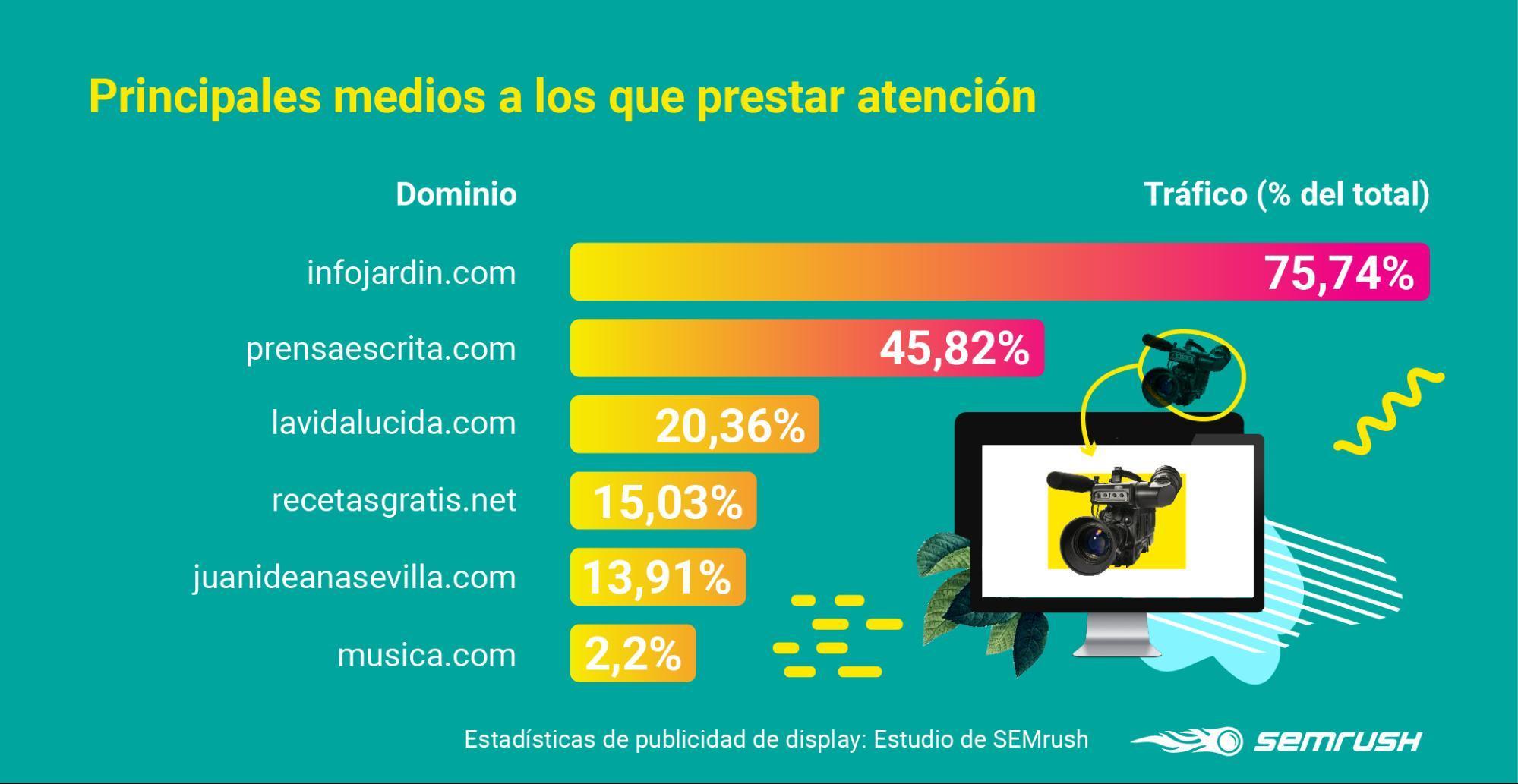 Display advertising - Principales medios