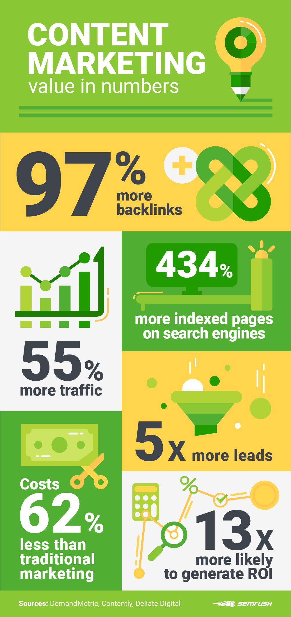 Content Marketing in stats