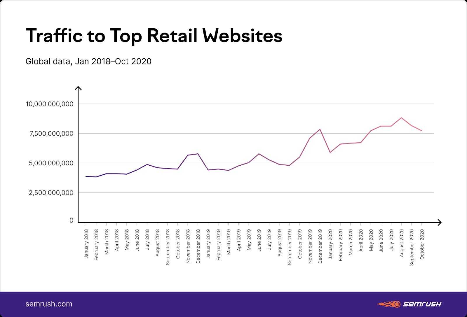 Growing traffic to top retailer websites