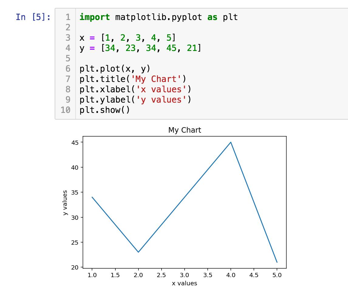 Daten-Visualisierung in Jupyter Notebook