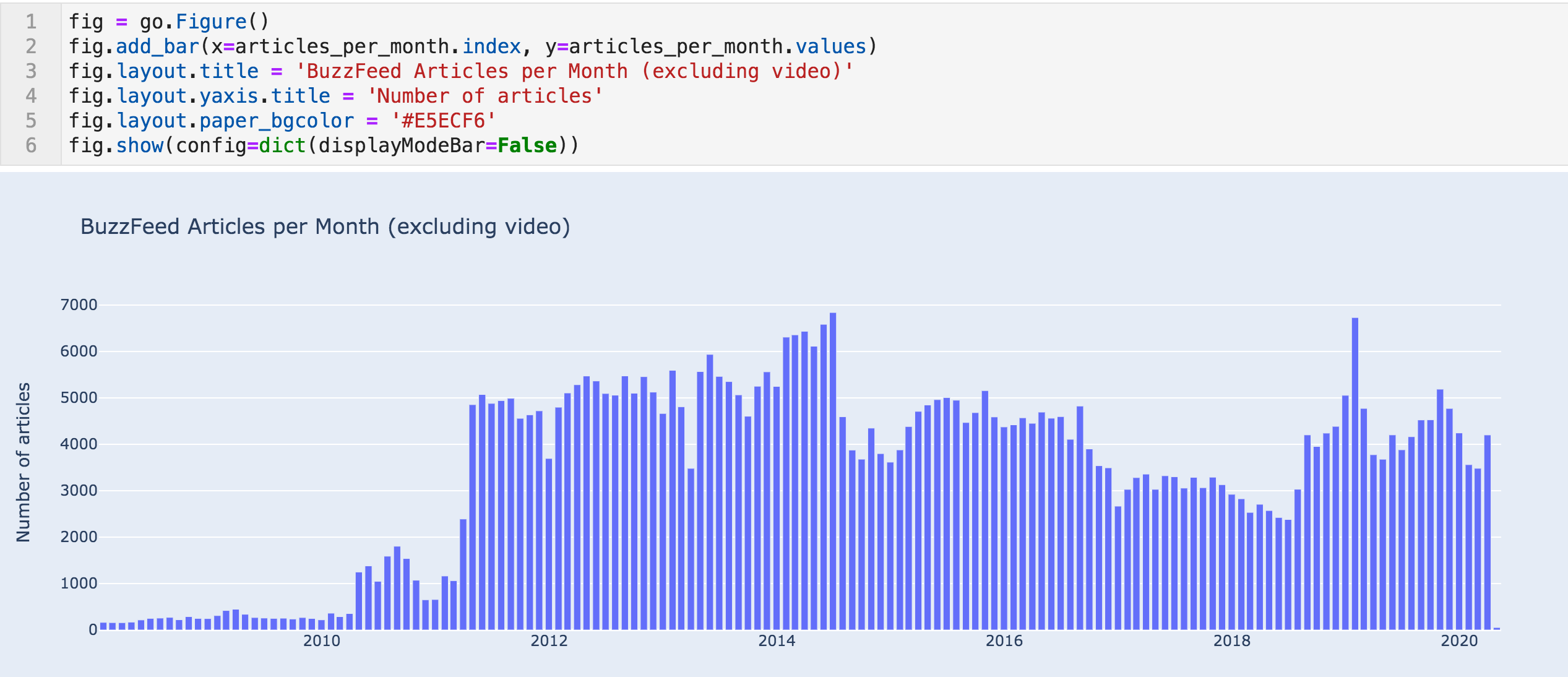 A large bar chat with monthly article trend data