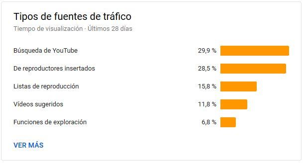 YouTube Analytics - Tipos de fuentes de tráfico