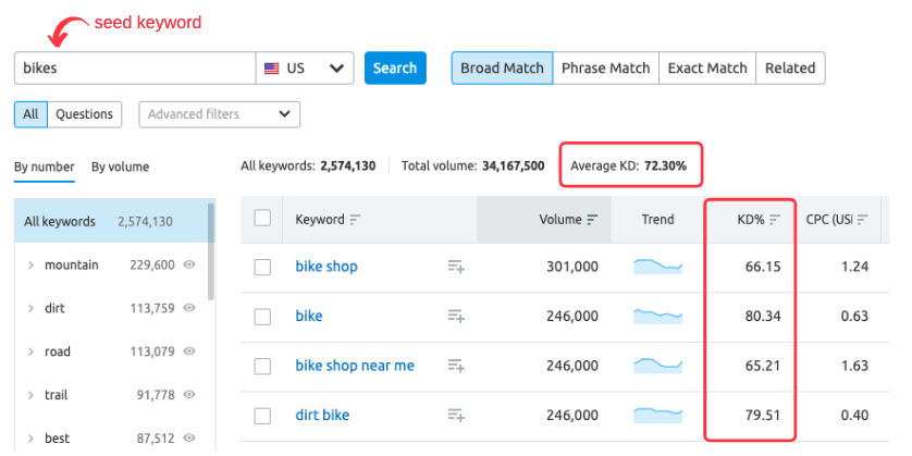 SEMrush Keyword Magic tool for keyword difficulty