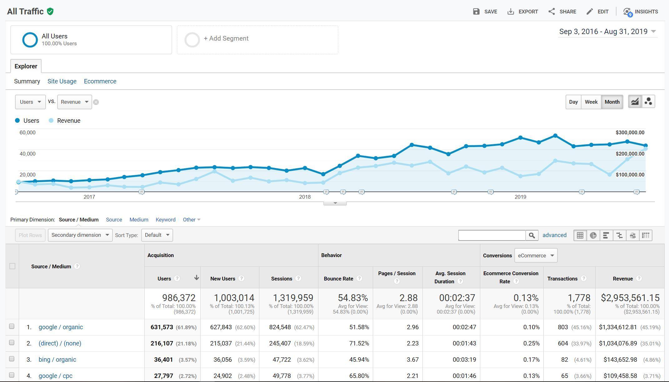 ecommerce seo traffic stats