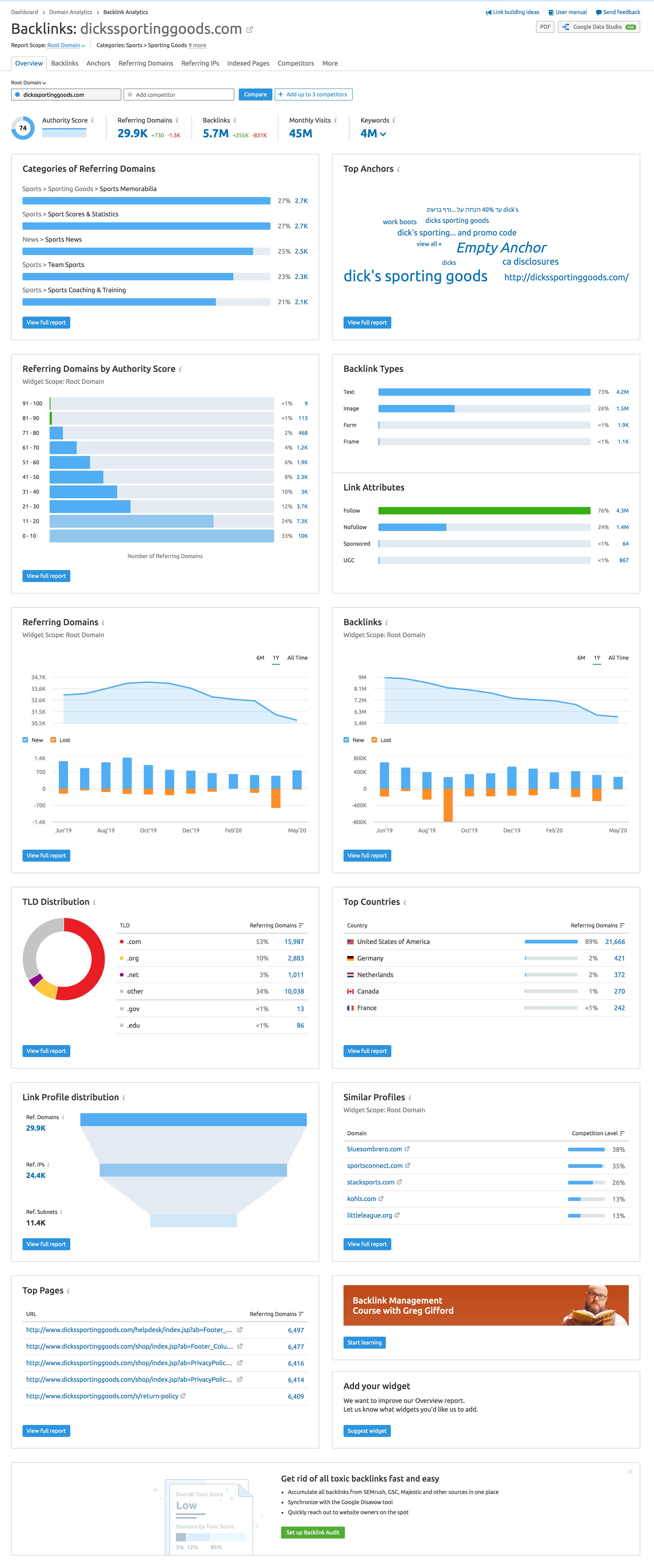 Link building report data from SEMrush