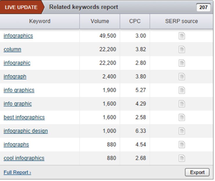 related keywords report
