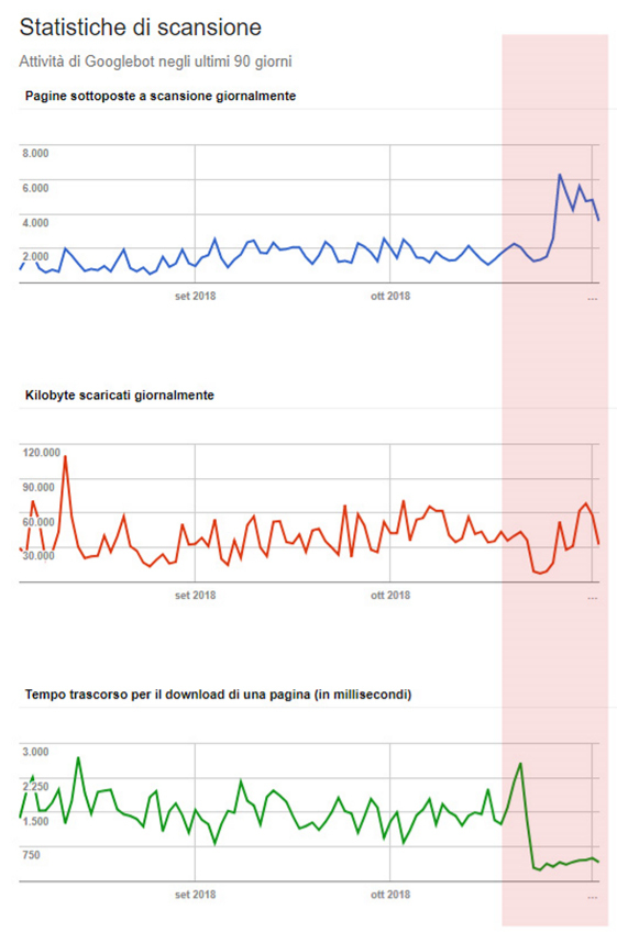 Confronto grafici statistiche di scansione - Search Console