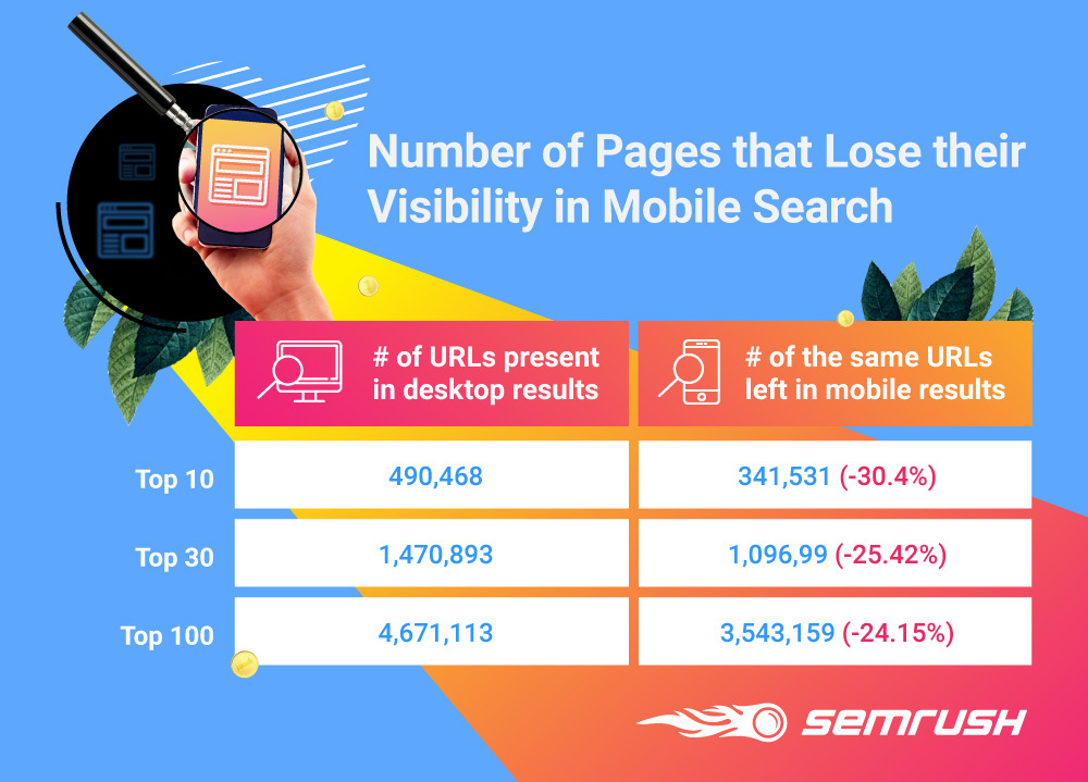 Number of pages that lose their visibility in mobile search