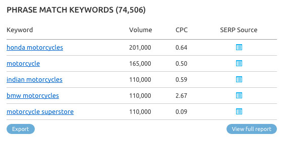 Keyword research with SEMrush. Image 5