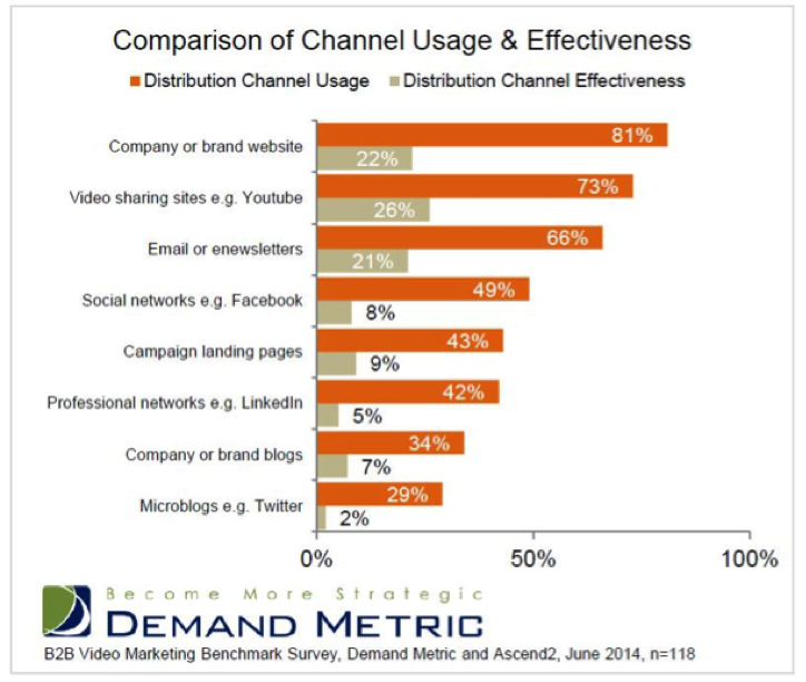 Demand Metric Video Channel Chart