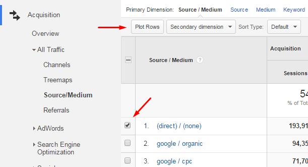 Plotting Rows in Google Analytics
