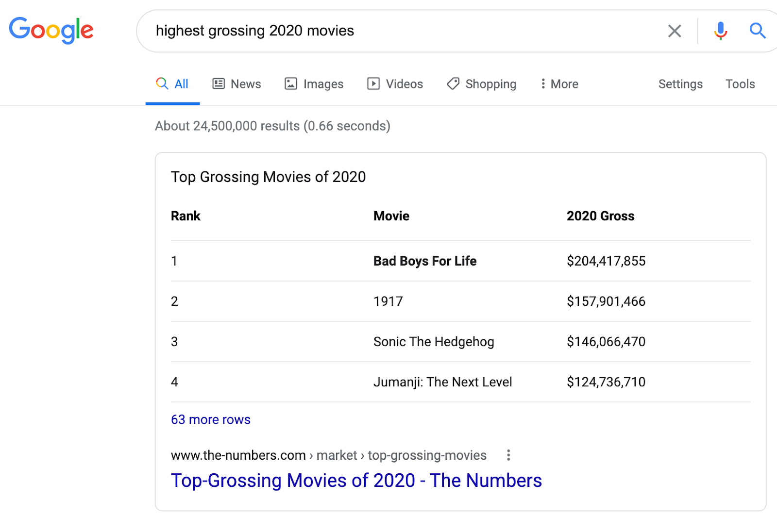 featured snippets list movies