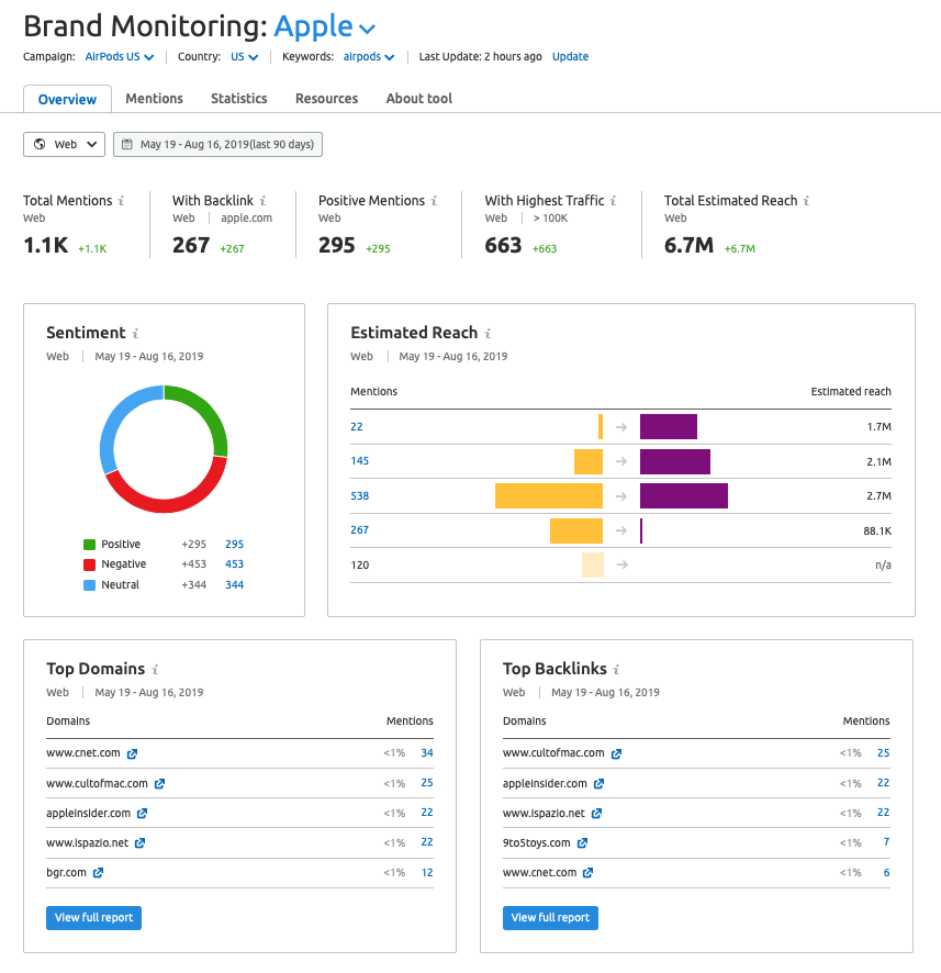 Brand Monitoring mentions overview