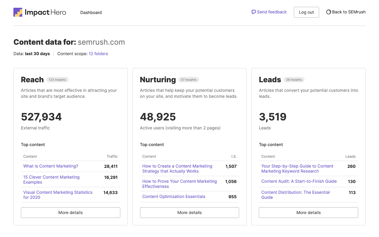 Content Analytics tool