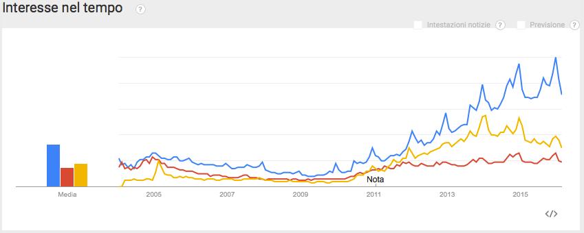 Analisi di Google Trends per definire la strategia di SEO internazionale