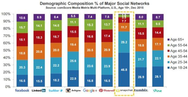 La boîte à outils des réseaux sociaux pour une startup . Image 8