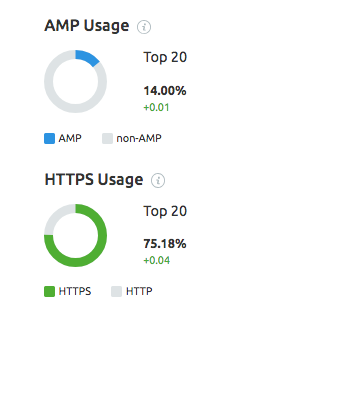 SEMrush Sensor AMP and HTTPS usage