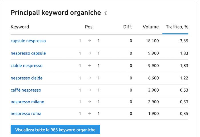 keyword organiche per l'ottimizzazione seo dei contenuti