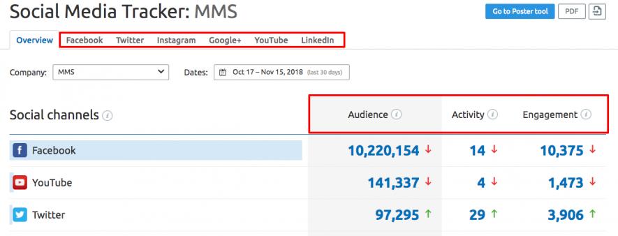 Leads de calidad - Social Media Tracker
