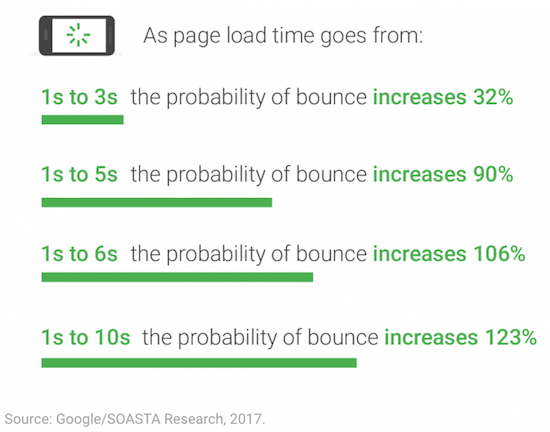 page load time correlation with the bounce rate