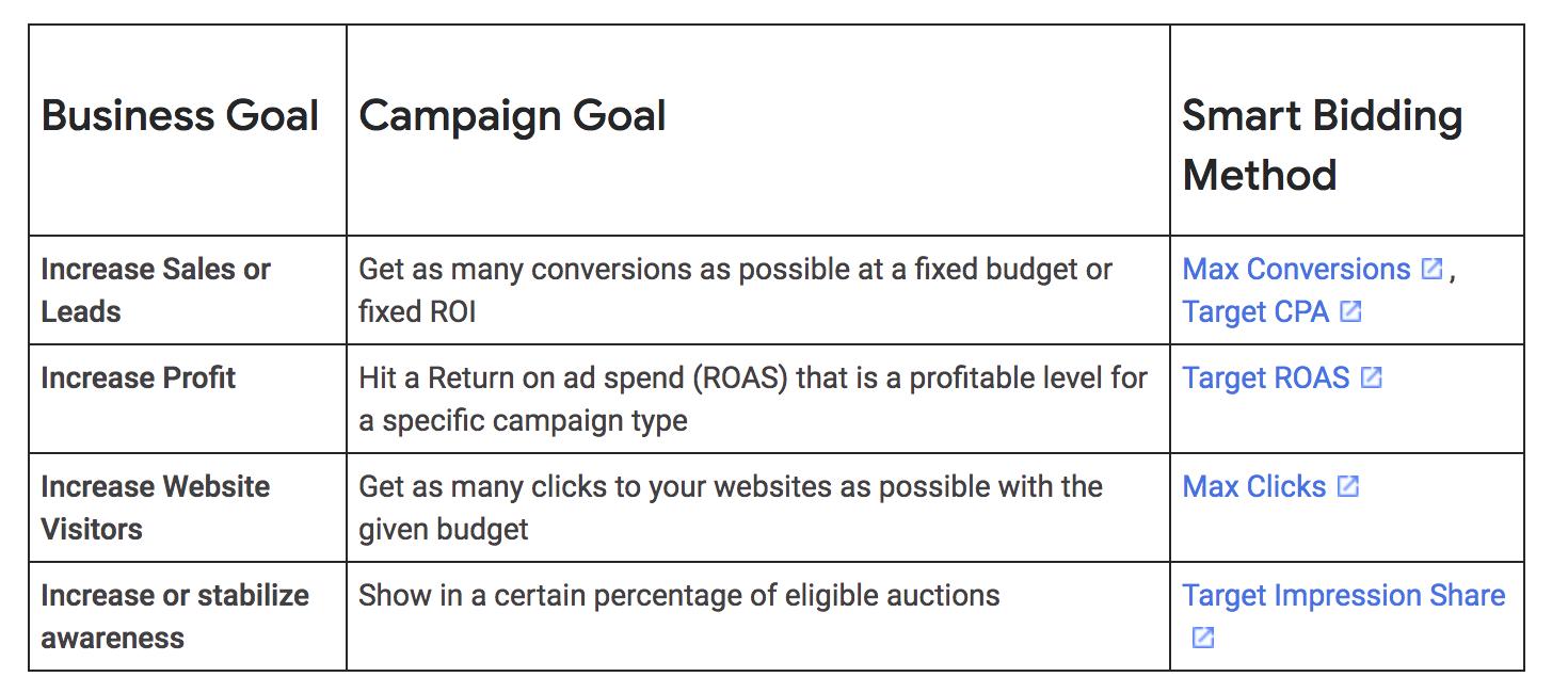 new-bidding-google-ads
