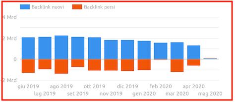 analisi backlink nuovi e persi