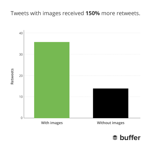 Los tuits con imágenes tienen más retuits