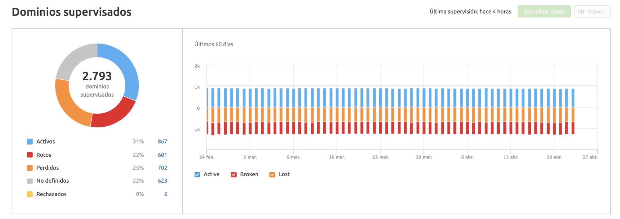 Cómo hacer linkbuilding - Dominios monitorizados