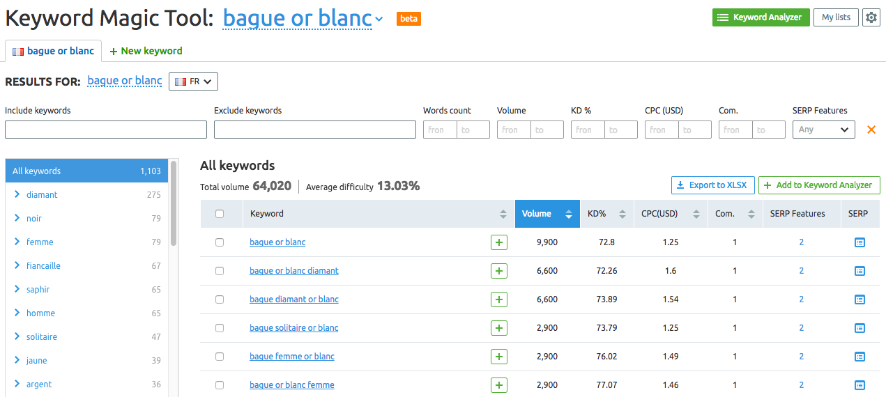 Outil SEMrush Keyword Magic