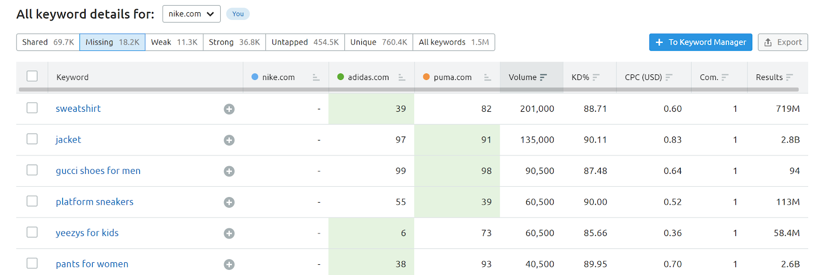 SEMrush Keyword Gap Tool screenshot