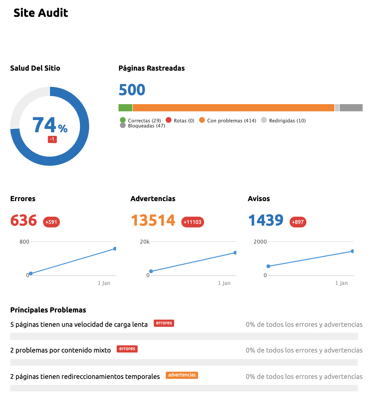 Informes de marketing - Rendimiento técnico SEO