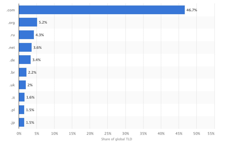 50 fatos de SEO em 2019. Imagem 3