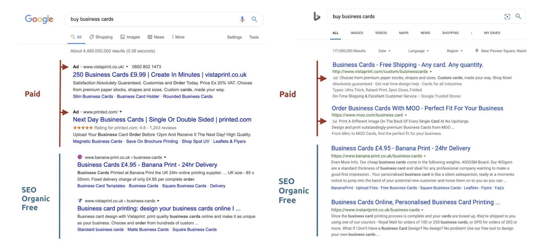 Organic vs Paid Ad Listing on SERPs
