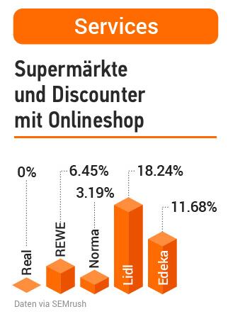 Studie: Deutsche Supermärkte in der Online-Welt. Bild 15