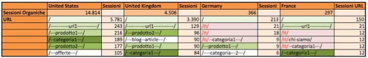 Strategia SEO internazionale: come organizzare i dati di traffico