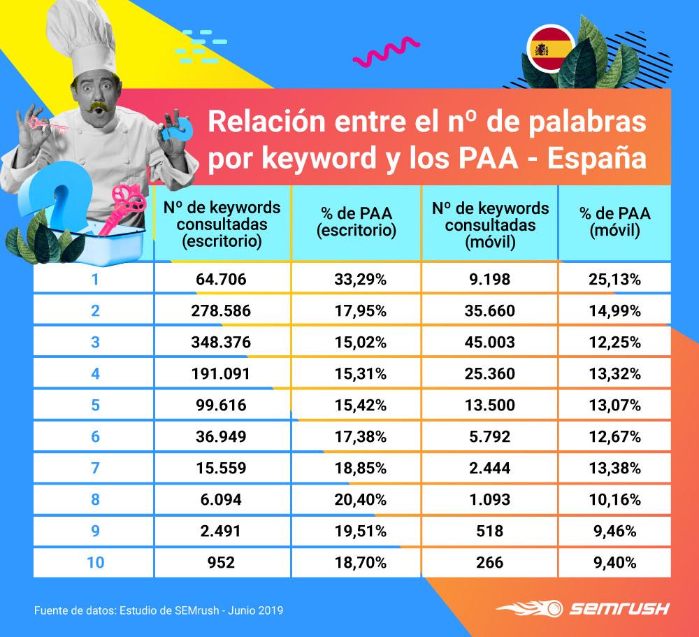 People Also Ask - Nº de palabras por keyword España