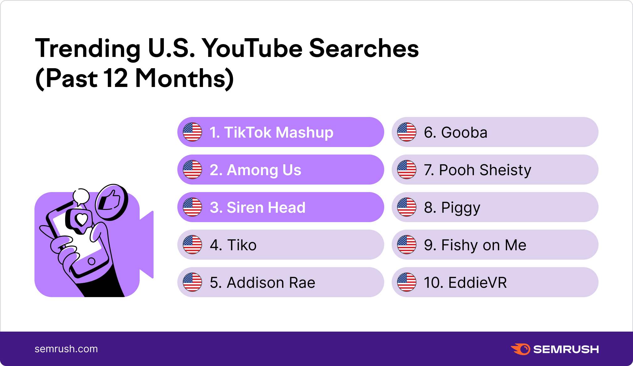 trending us youtube searches past 12 months