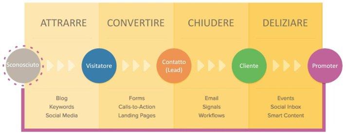 Articoli how to per fare Inbound Marketing