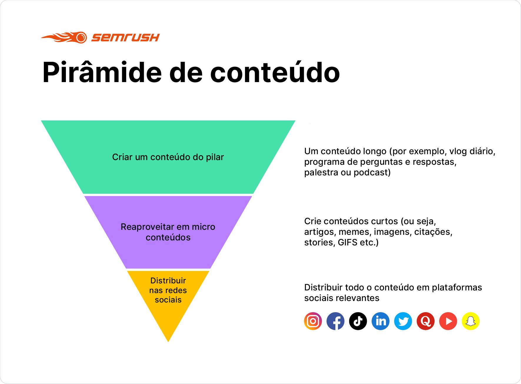 Piramide de conteúdo