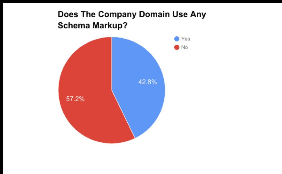 Schema.org für Einsteiger: Warum strukturierte Daten so wichtig sind. Bild 10