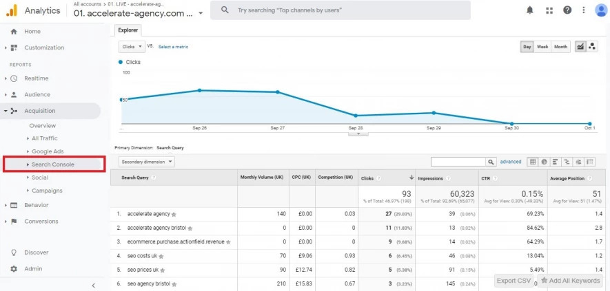 Google Analytics: Akquisition-Search Console